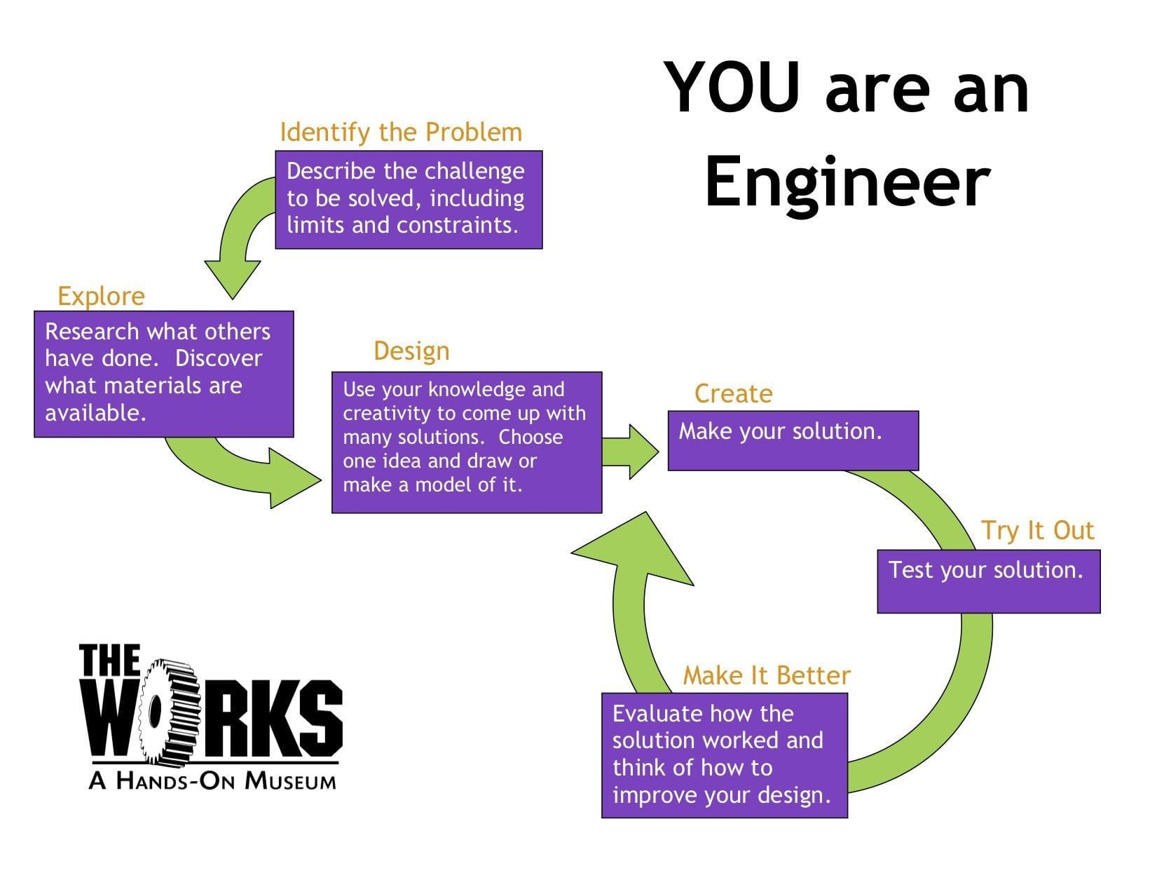 Engineering Design Worksheet Answers