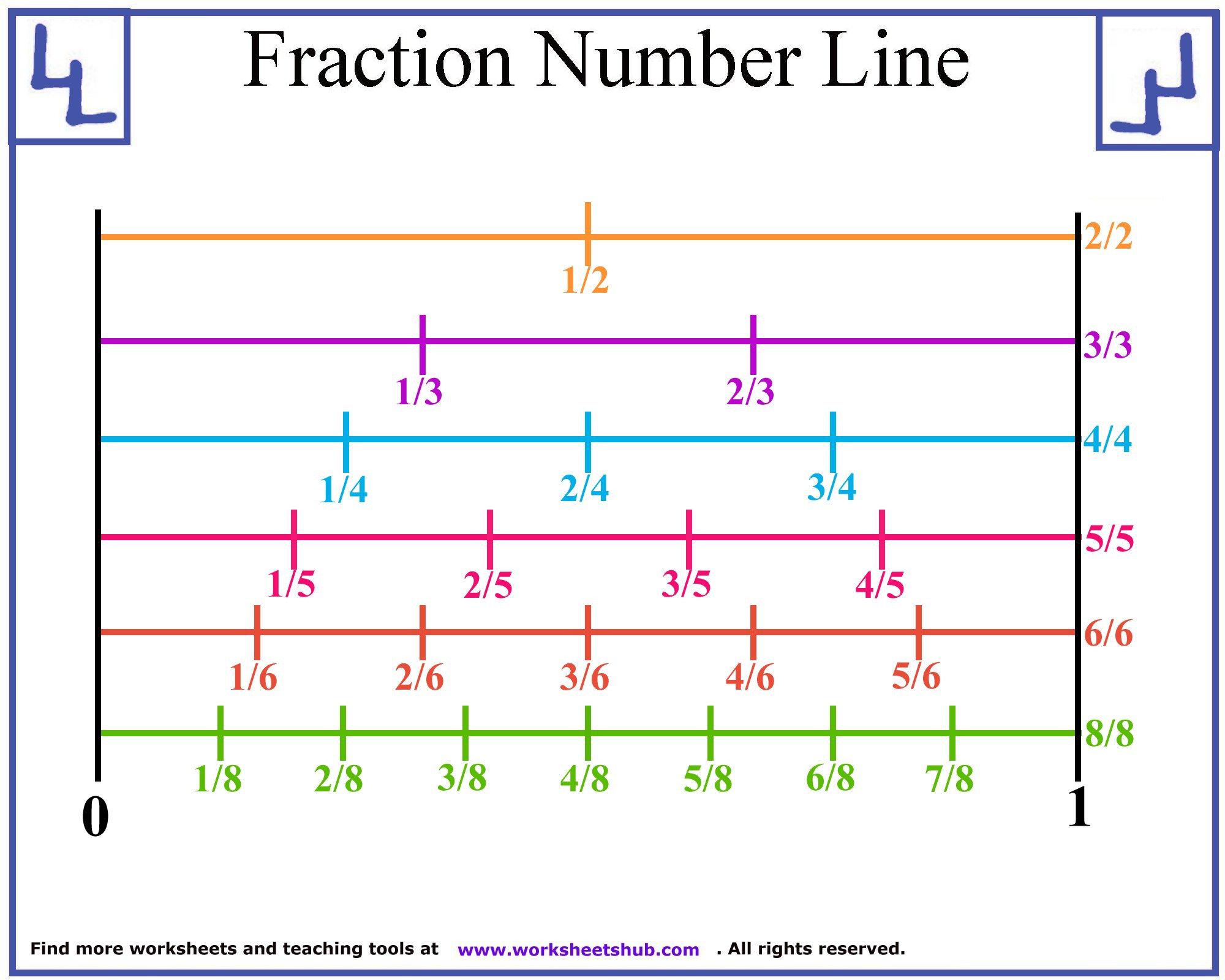 Fraction Number Line Printable Fractions On A Worksheet