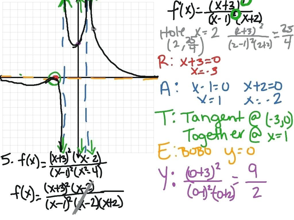 Graphing Rational Expressions Worksheet Math
