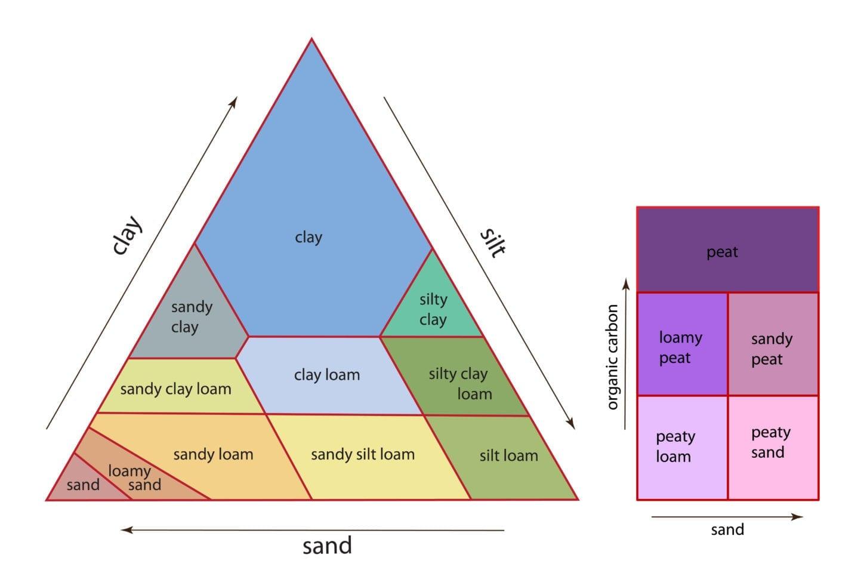 Landis Land Information System National Soil Map