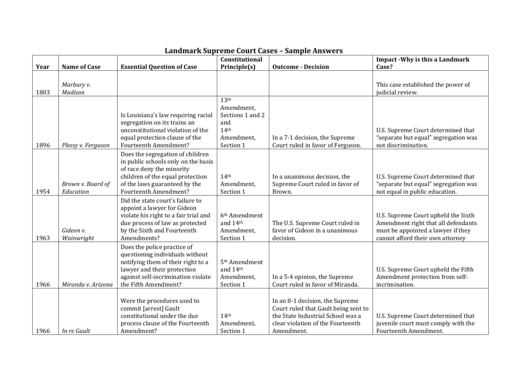 Brown V Board Of Education Worksheet Answers