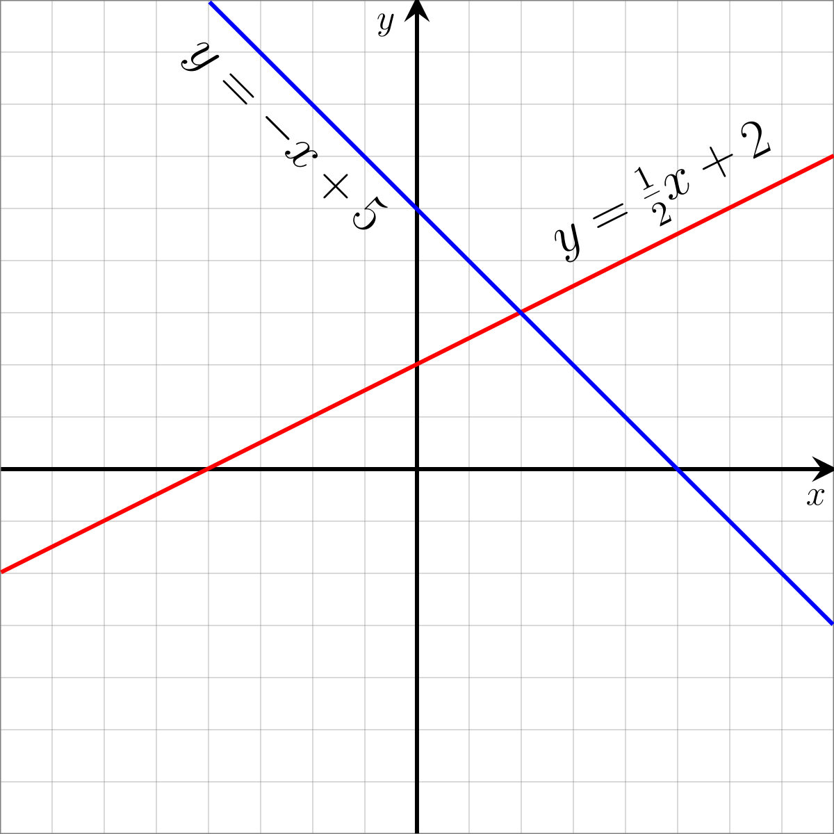 Linear Equation Wikipedia