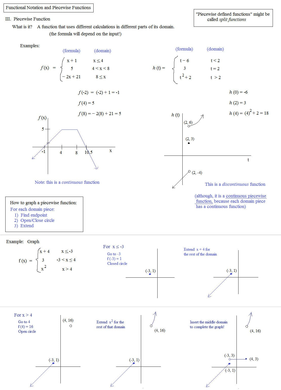 Math Plane Piecewise Functions Fx Notation
