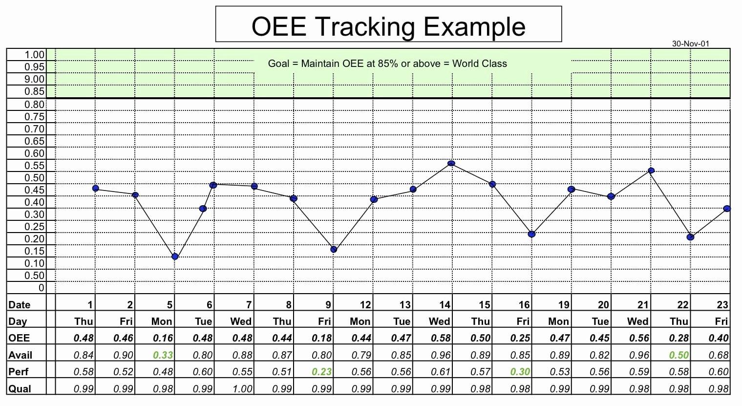 Calculating Oee Worksheet