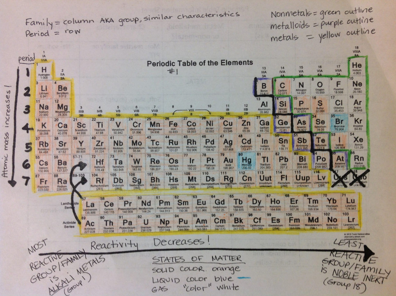Periodic Table Science With Mrs Barton