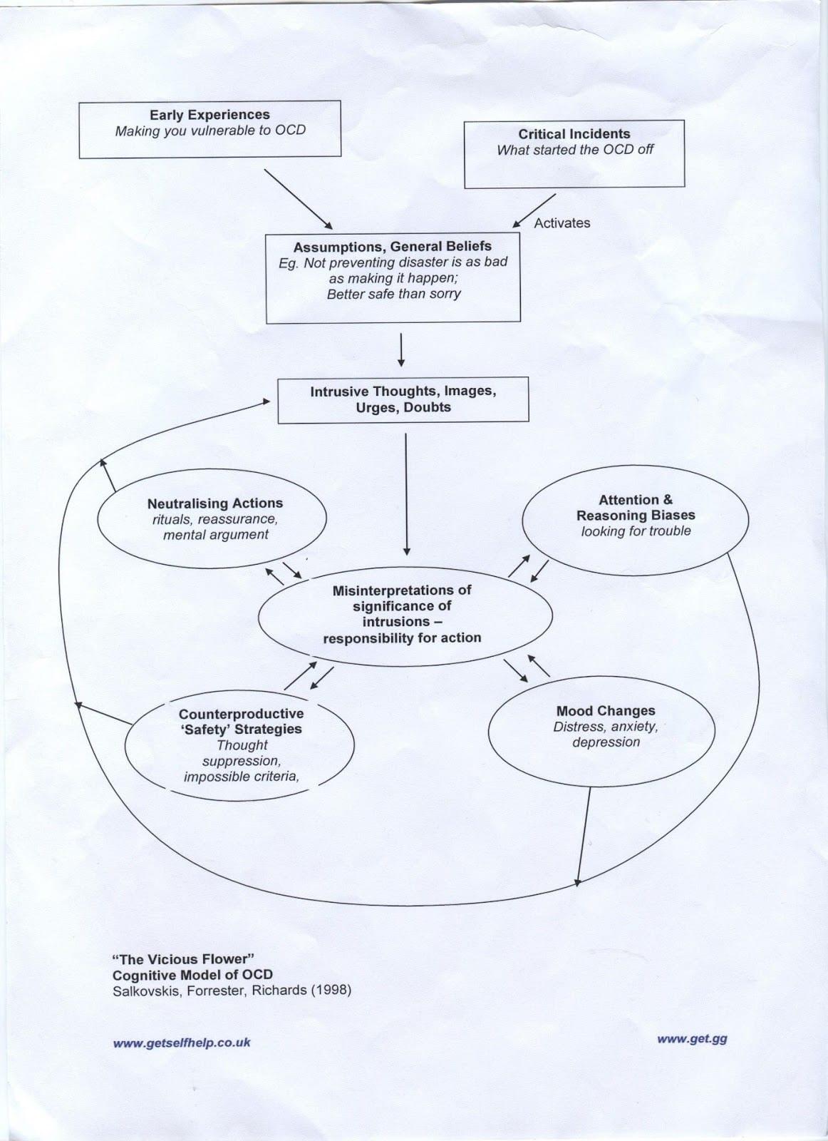 Trichotillomania Cbt Worksheets