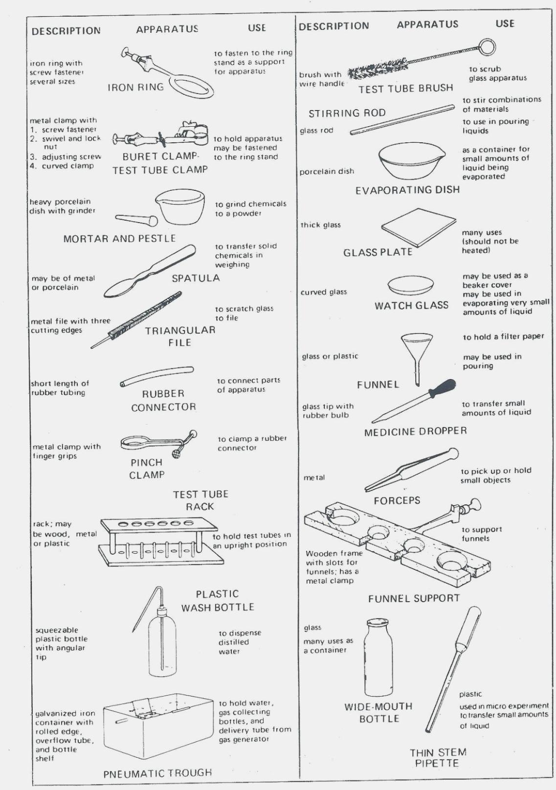 Science Lab Tools Worksheet Best Science Equipment Uses