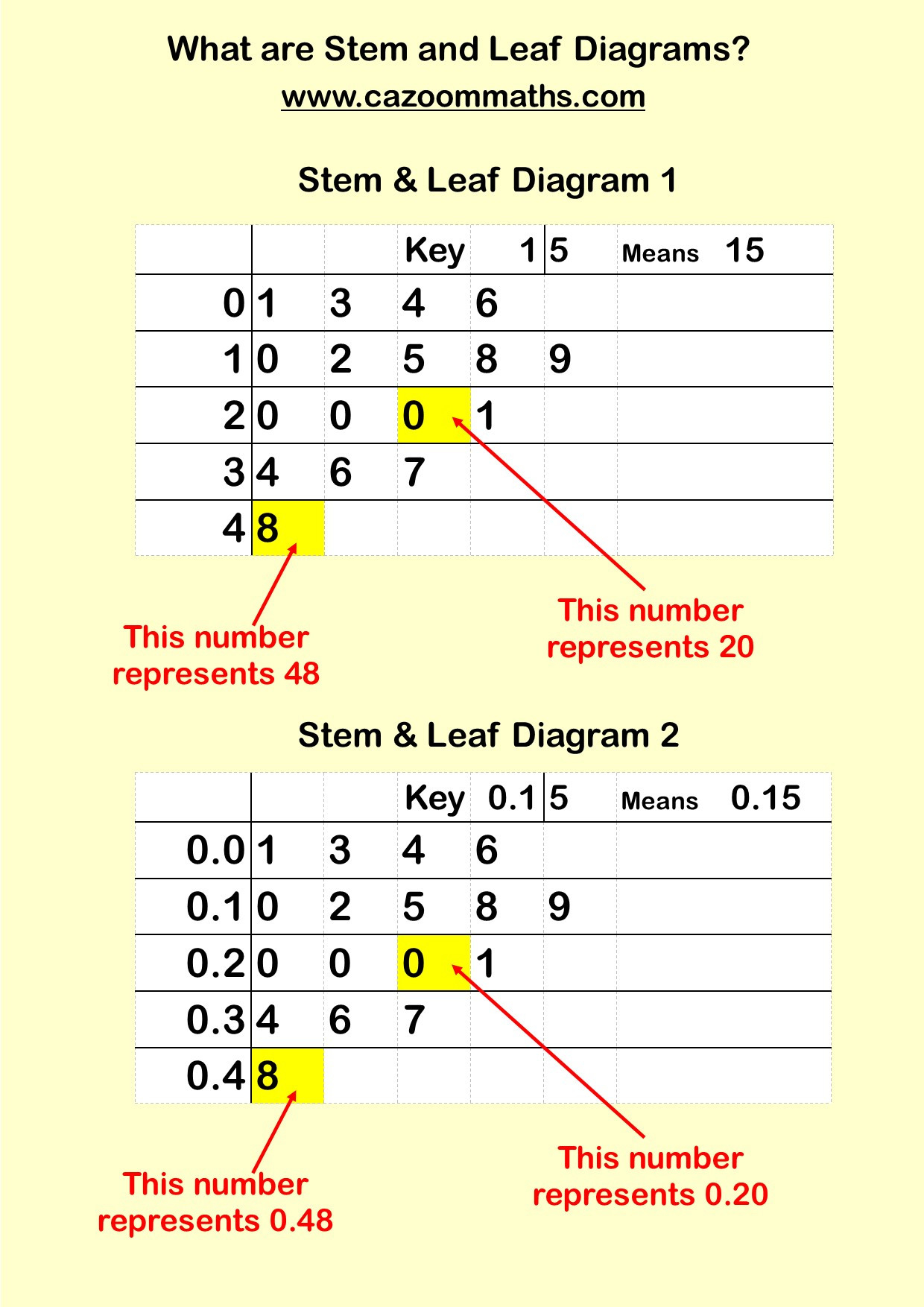 Stem And Leaf Diagram Worksheets Printable Math
