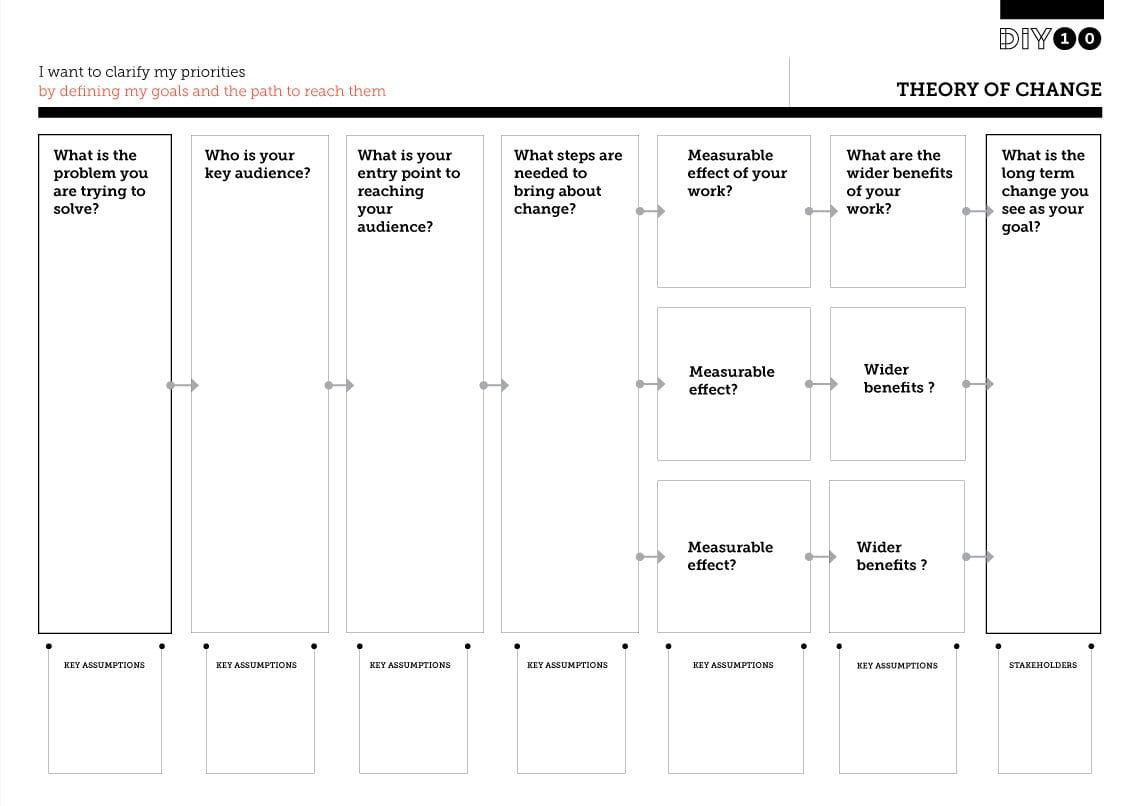 Stages Of Change Worksheet