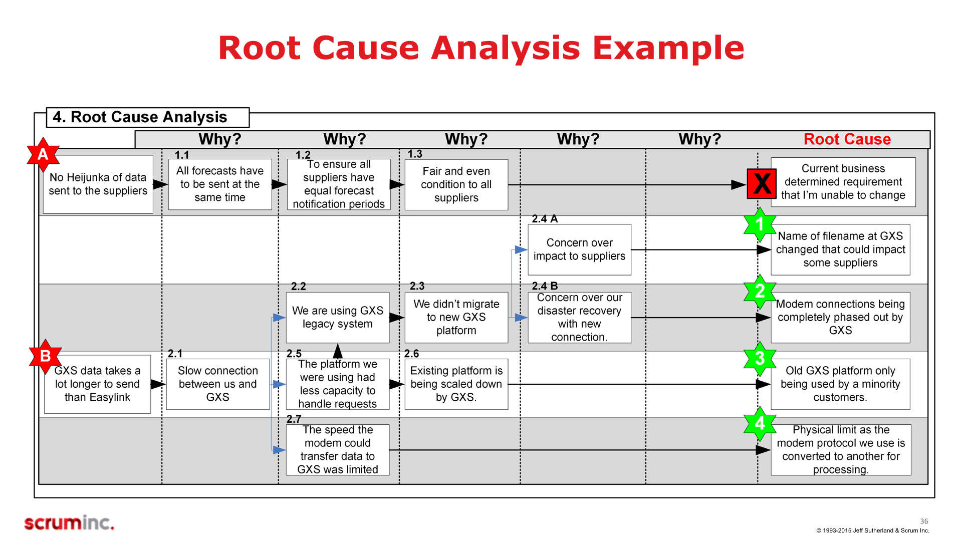 Root Causeysis 5 Whys Worksheet
