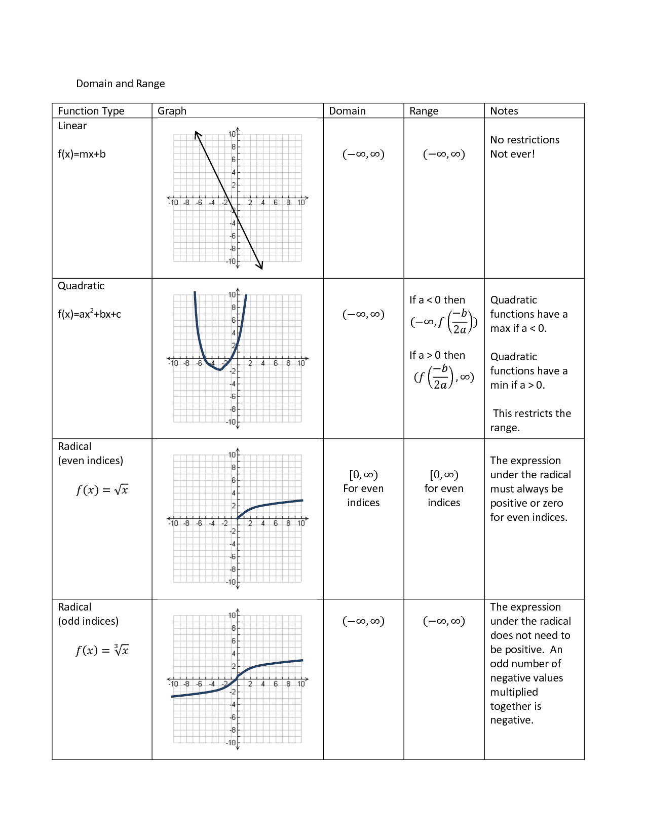 Domain And Range Graph Worksheet Answers