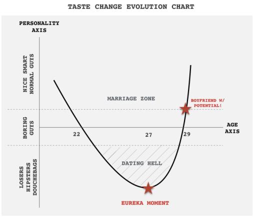 TASTE CHANGE EVOLUTION CHART_DBAG DATING