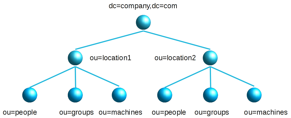 OEM 13c and LDAP Authentication - dbaonTap