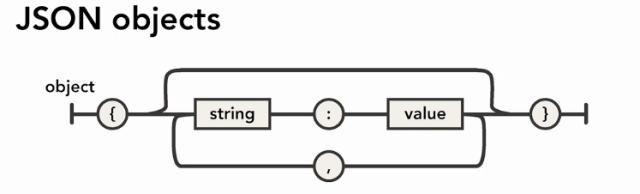 Base JSON syntax
