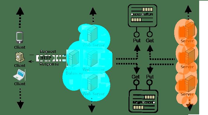 Inter Cloud Messaging Queues