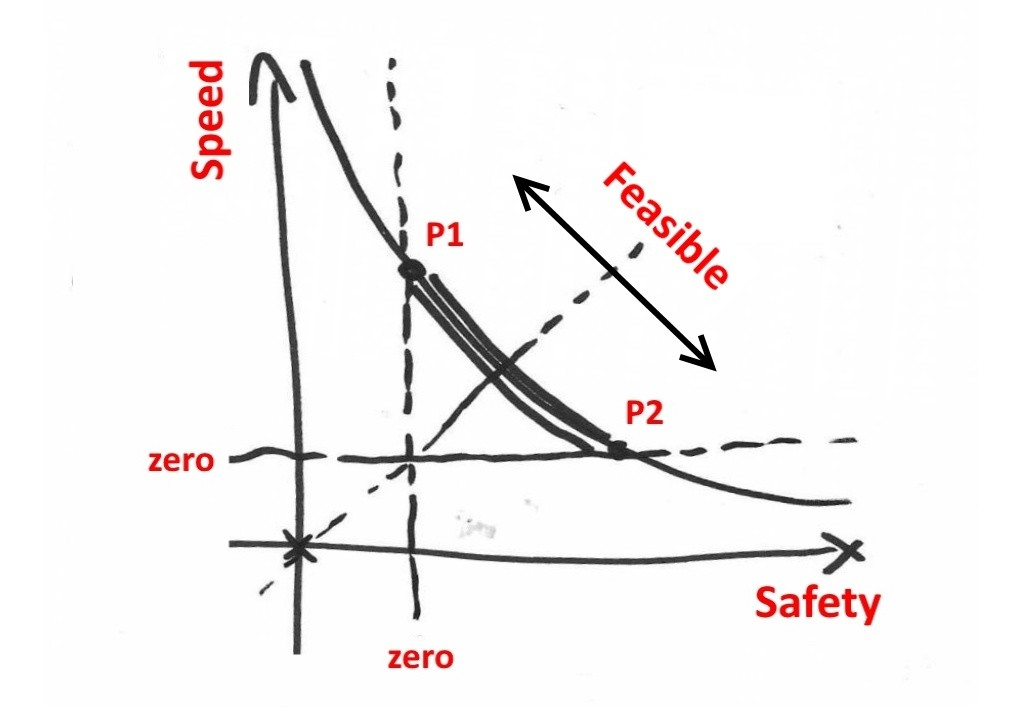 Optimal System Navigator