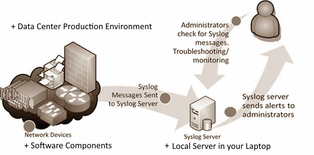 Syslog and you
