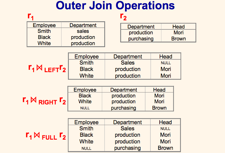 DBMS Outer Join examples