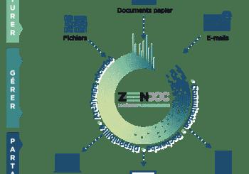 ZEENDOC : le classement et la recherche dynamique pour tous les métiers