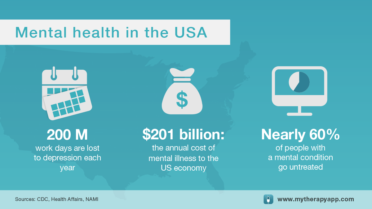 Mental Health In The Workplace Infographic US MyTherapy