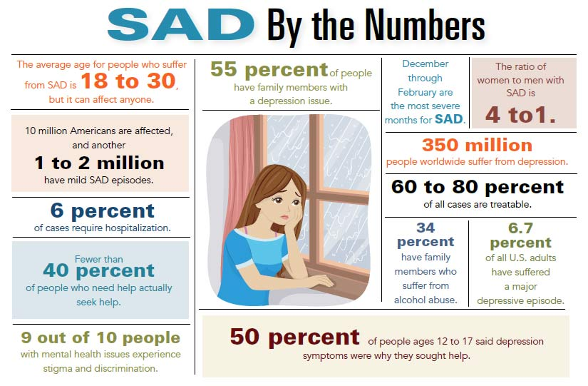 INFOGRAPHIC, SAD, seasonal affective disorder