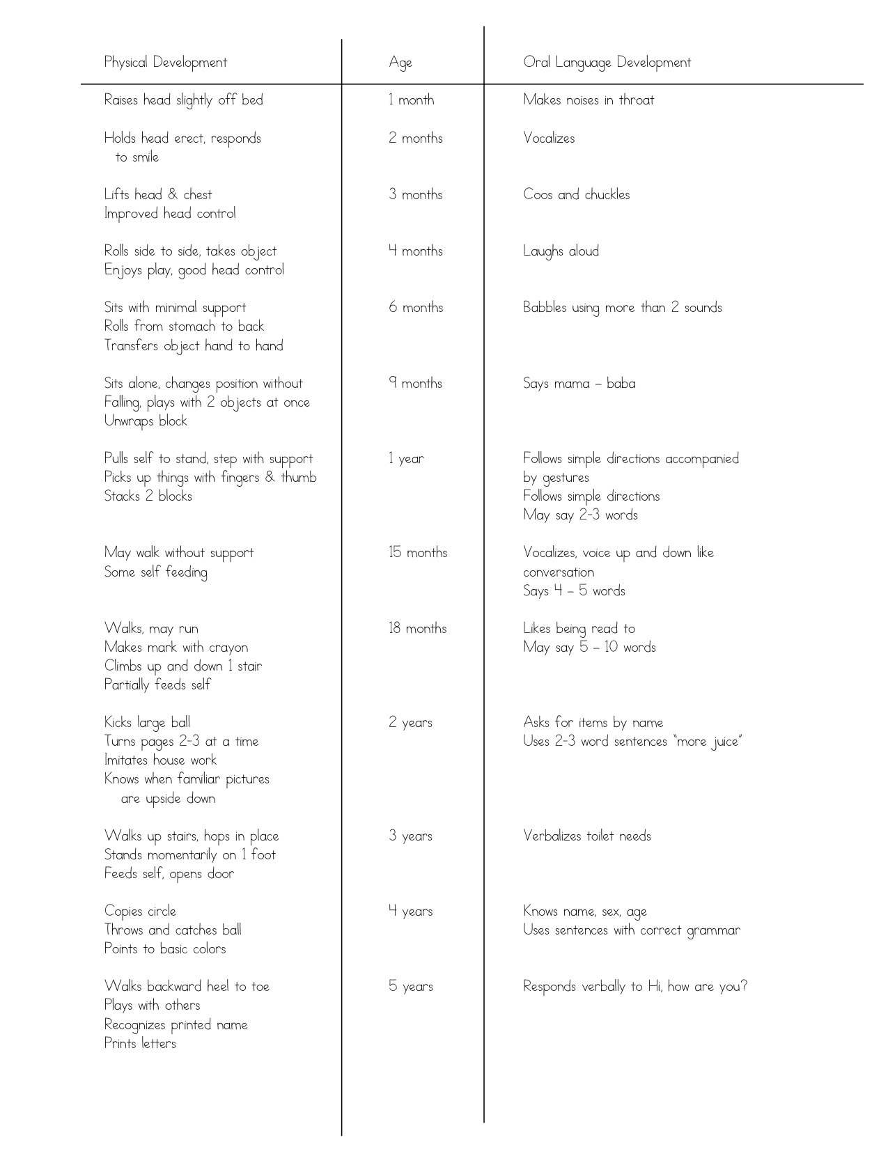 Understanding Oral Language