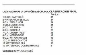 Clasificación Liga Segunda División