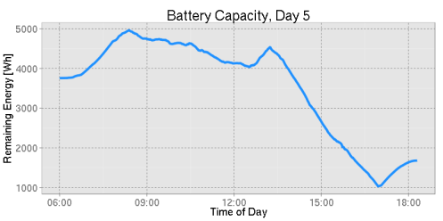 The battery discharging rapidly during the second half of the fifth race day -- bad weather conditions.