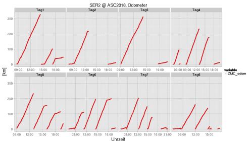 Das Odometer (Kilometerzähler) wird bei jedem Abschalten des ZMC (?) neu gestartet.