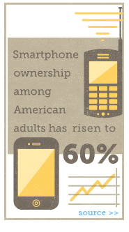 Smartphone ownership among American adults has risen to 60%.