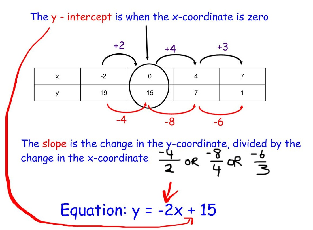 Write An Equation From A Table