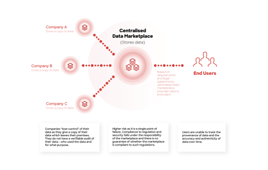 Centralized Data Marketplace, ocean protocol, data economy