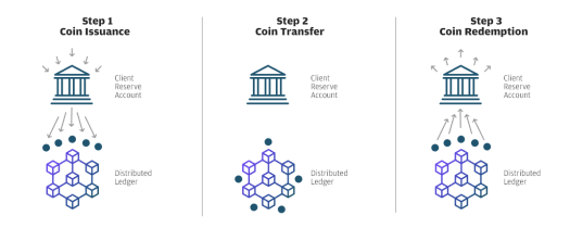 JP Morgan is the First Bank to Launch a Stablecoin (JPM Coin)