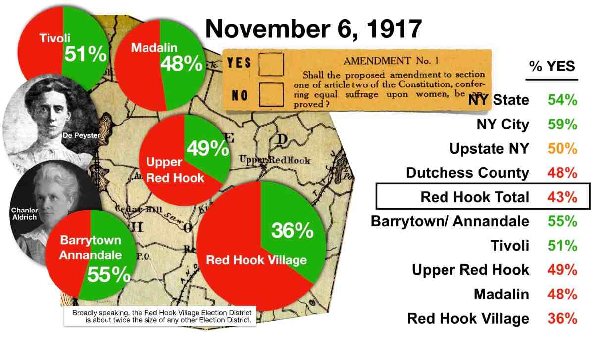 1917 Red Hook Votes