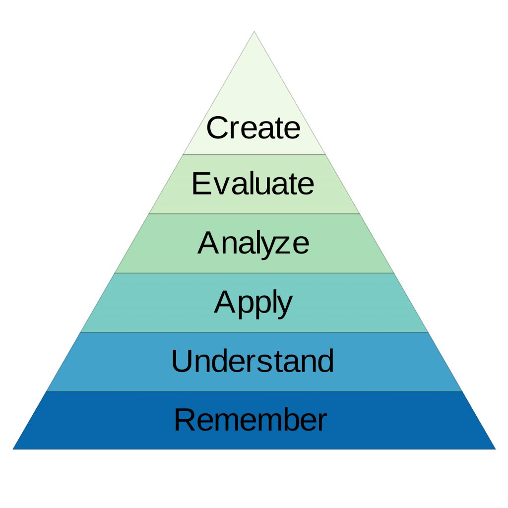 6 Stages Of Bloom S Revised Taxonomy