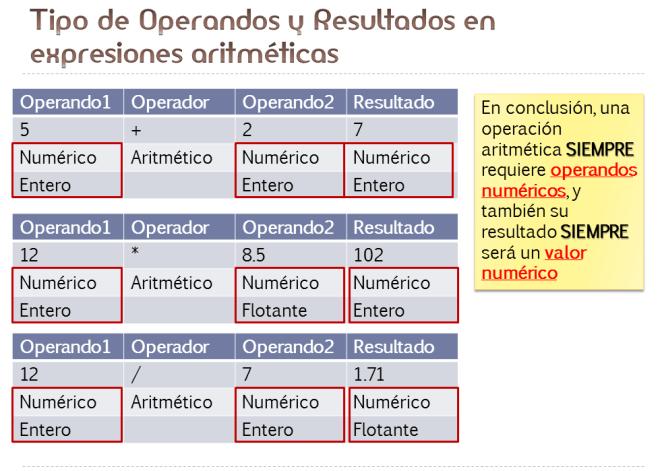 Ejemplos de uso de los operadores aritméticos