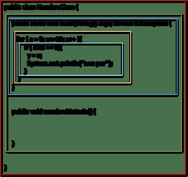 Figura 2: Bloques de código