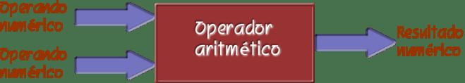 Figura 2: Entradas y salidas de una operación aritmética