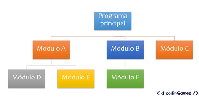 Estructura de un programa modular