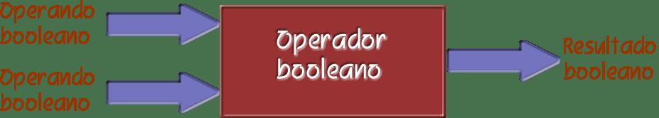 opBooleanos.fw