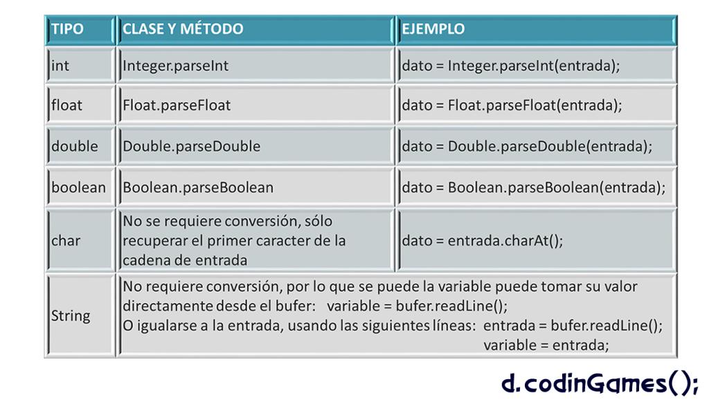 Figura 4. Clases y métodos para convertir caracteres a los tipos de datos primitivos - d.codinGames();