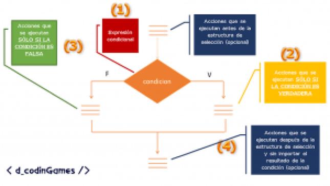 if-else en diagrama de flujo