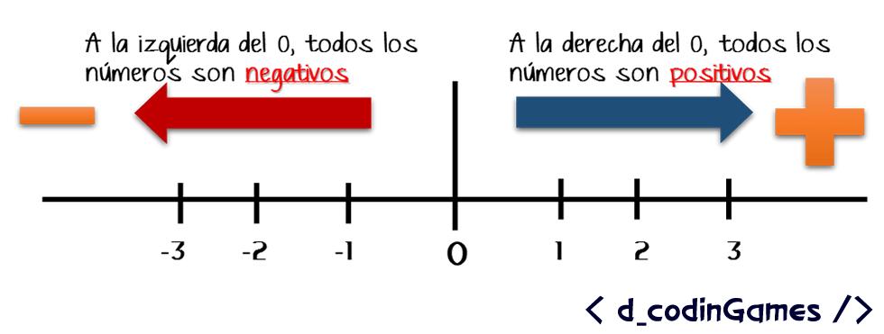 La recta numérica - dCodinGames