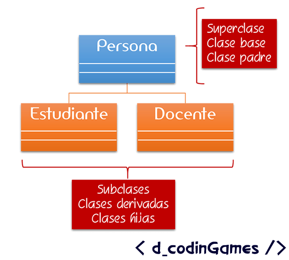 dCodinGames - Superclase y subclases.