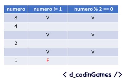 dCodinGames - Prueba de escritorio para el algoritmo de la Conjetura de Ulam