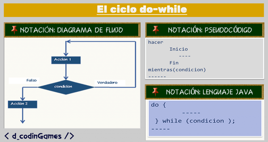 dcodingames - El ciclo do-while