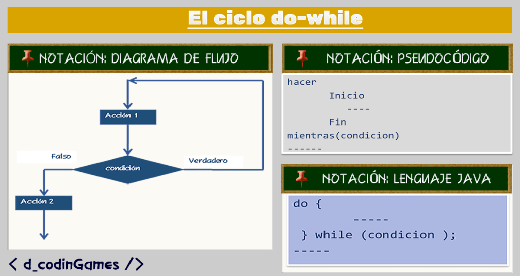 dcodingames - El ciclo do-while
