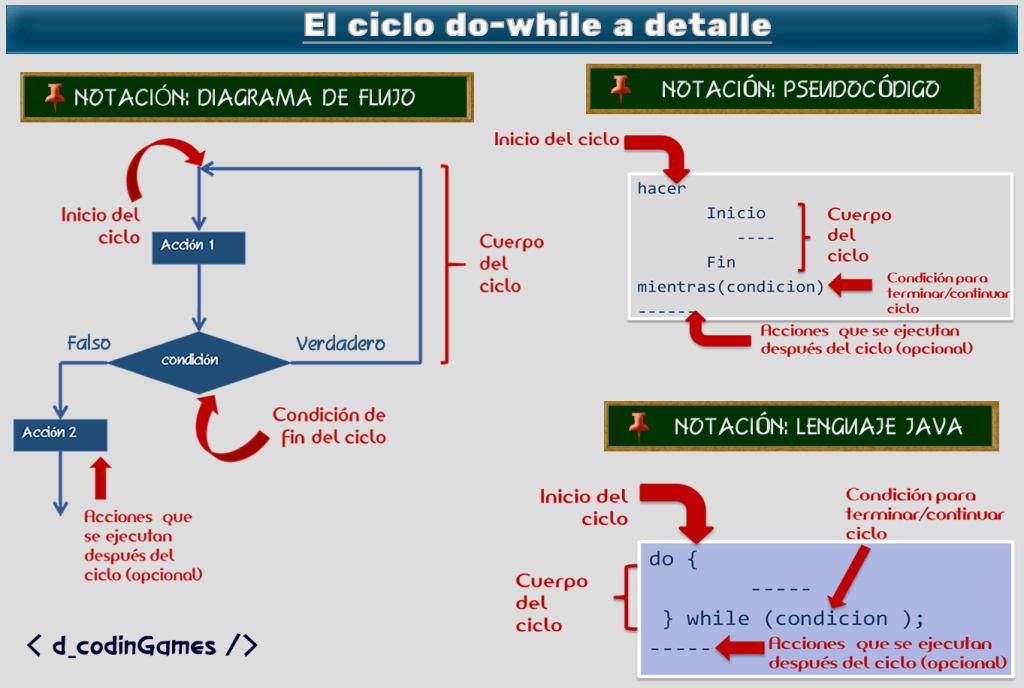 dcodingames - Componentes del ciclo while en las tres notaciones más comunes.
