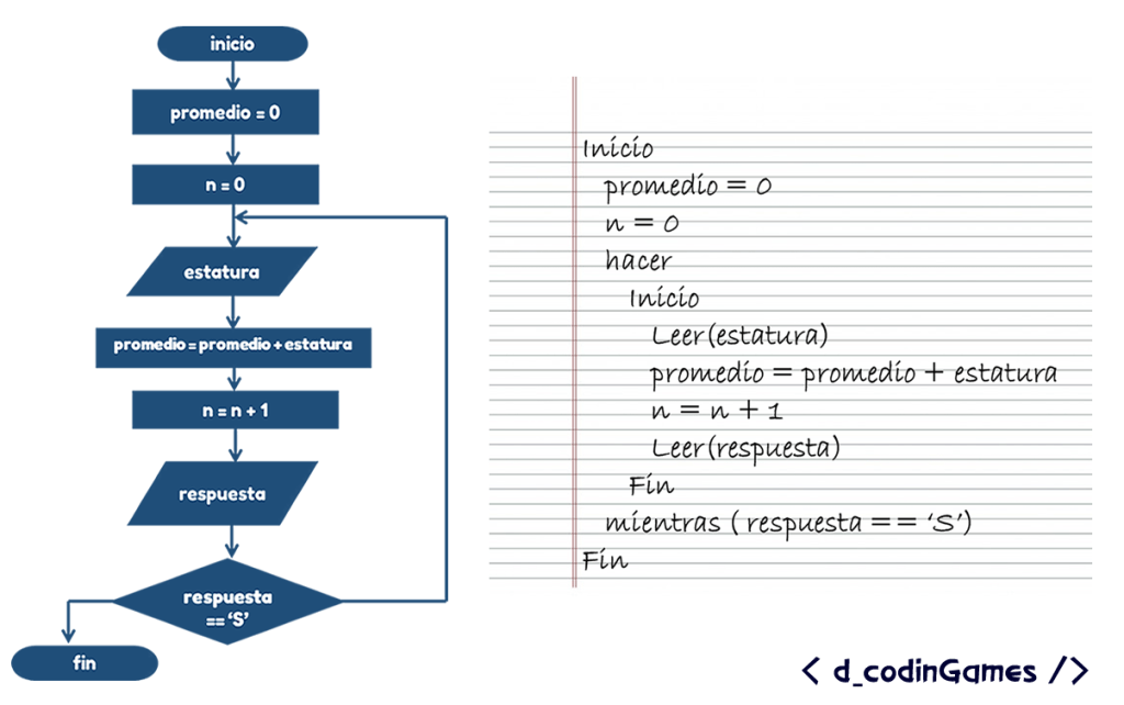 dCodinGames - Algoritmo para el ejemplo # 2 usando el ciclo do-while.