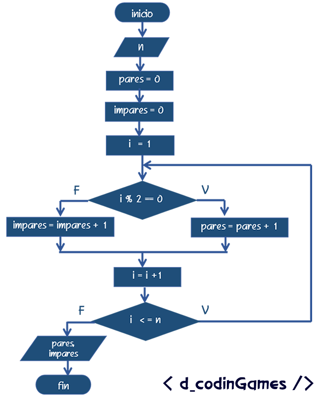 dCodinGames - Algoritmo ejemplo del ciclo do-while
